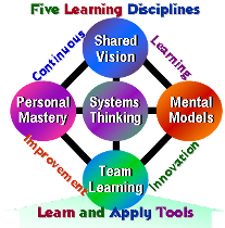 five disciplines of organizational learning Led by authorities on the five disciplines of organizational learning, our workshops result in personal transformation & enhanced business results.